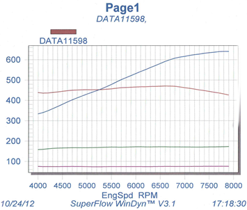 Cosworth Smith and Jones engine dyno graph